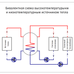 Монтаж системы отопления. Бивалентная система отопления дома, коттеджа
